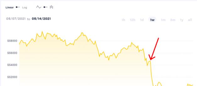 Cripto Long & Short: De ce inversarea Tesla este bună pentru Bitcoin